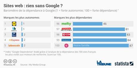 Statista Google indépendance