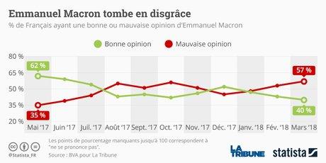 """Résultat de recherche d'images pour """"sondages popularité macron"""""""