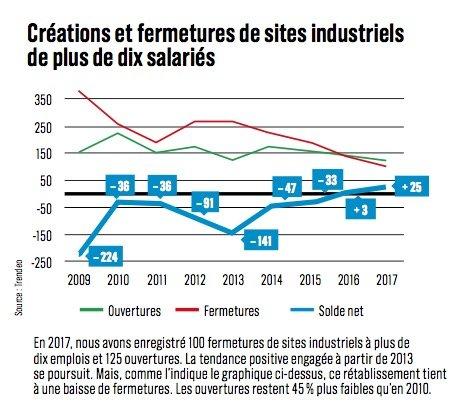 Créations et fermetures de sites industriels de plus de 10 salariés