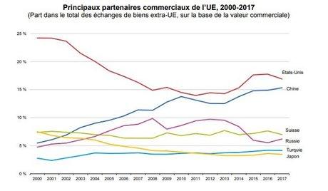 partenaires commerciaux UE 2