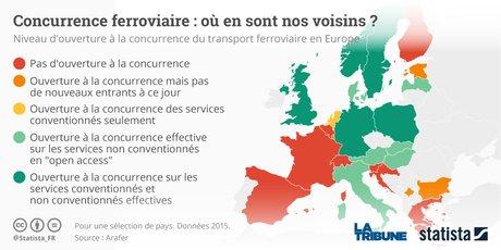 ouverture à la concurrence SNCF graphique Statista