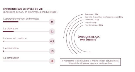 Cycle de vie du biopropane