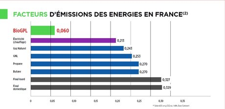 Emissions de CO2 des gaz français