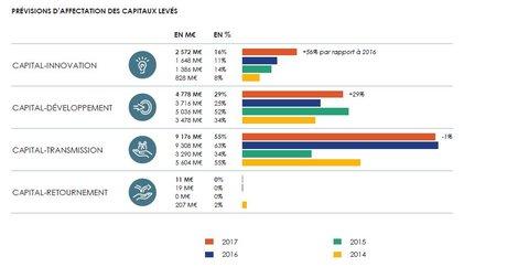 capital investissement france prévisions