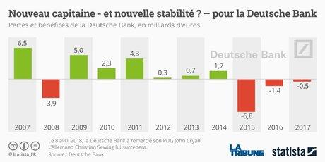 Pertes et bénéfices de la Deutsche Bank