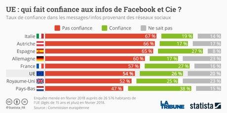 Facebook subit une transformation