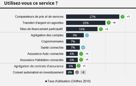 Fintech usages 2018 Deloitte