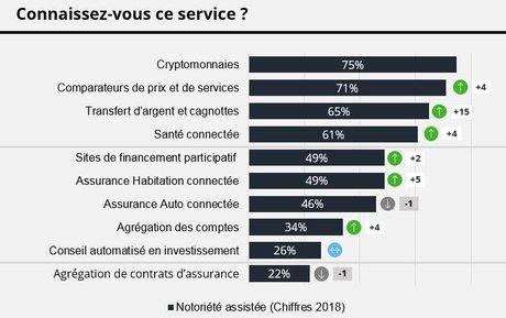 Fintech notoriété Deloitte 2018