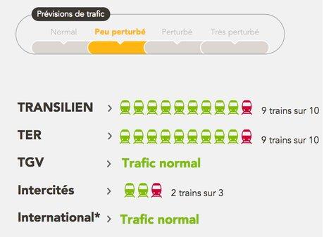SNCF. Mercredi, un TGV sur trois circulera, deux TER sur cinq