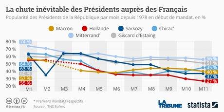Statista, cote de popularité, président de la République, début de mandat,