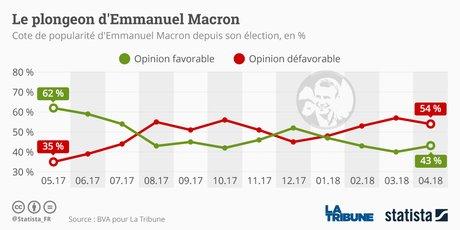 Popularité de Macron Statista