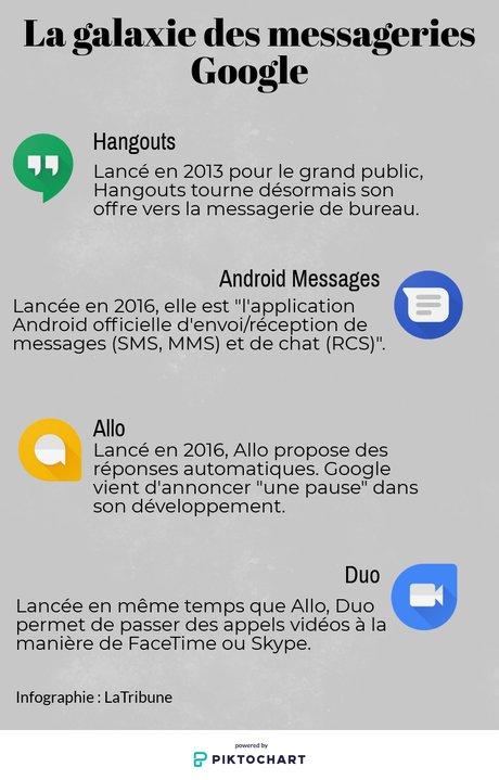 messageries google