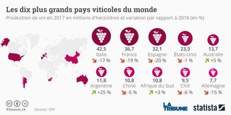 Vin, Statista, production mondiale,