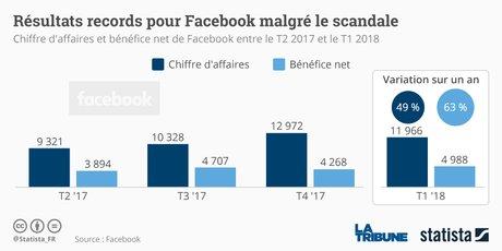 Facebook, Statista, résultats record,