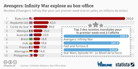 Statista, Avengers Infinity War, Marvel, cinéma, box-office,
