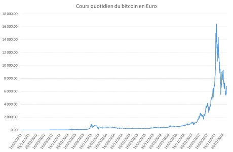 cours Bitcoin 2011 2018