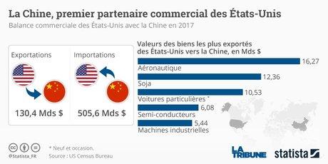 Echanges commerciaux Chine-Etats-Unis