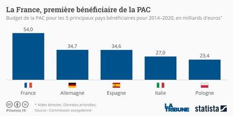 La France, première bénéficiaire de la PAC