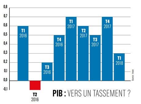 PIB : vers un tassement ?