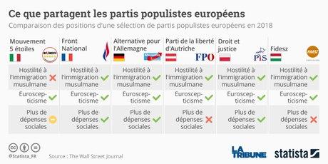 Statista, Partis populistes européens, élections Italie, 5S, Movimento Cinque Stelle