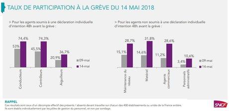 SNCF mobilisation du 14 mai