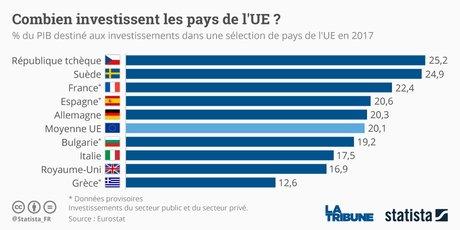 Statista, investissement 2017, pays de l'UE, secteurs public et privé, Eurostat