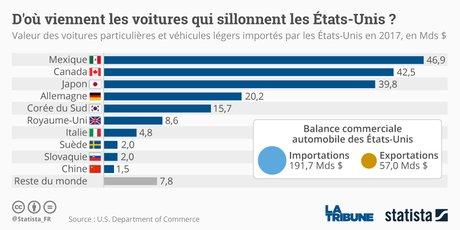 Statista, importation US automobiles, voitures et véhicules légers aux États-Unis en 2017, par pays de provenance