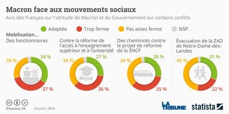Statista, conflits sociaux, popularité de Macron, sondage BVA-LaTribune,