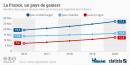 Nombre de joueurs de jeux vidéo en France par segment en 2016. Par Statista.
