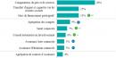 Baromètre Fintech Deloitte