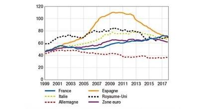 dette entreprises françaises vs euro