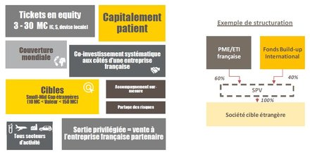 Bpifrance fonds PME Buildup BPI