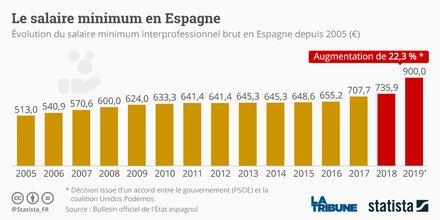 Le salaire minimum en Espagne, Statista