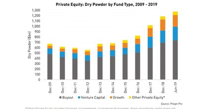 Private equity capital investissement Preqin