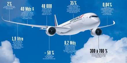 Infographie, H296, pollution, aviation, trafic aérien,