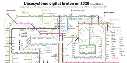West Web Valley : écosystème digital breton en 2020