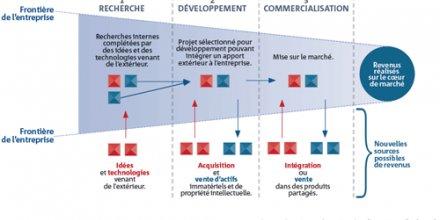 L'open innovation : un modèle opérationnel et en pleine progression