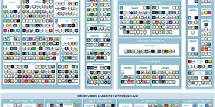 Le paysage mondial des Fintech
