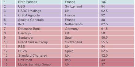 Banques climat classement ONG