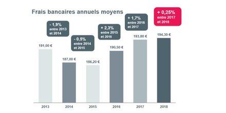 Frais bancaires 2013 2018