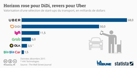 Graphique Statista Didi Uber levée de fonds