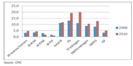 Impôts capital ménages CPO 2006 2016
