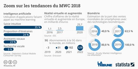 Statista, WMC, Barcelone, 5G, biométrie, intelligence artificielle, smartphone, World Mobile Congress