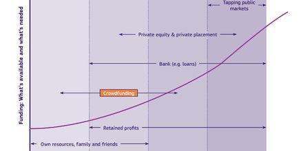 Crowdfunding UE fintech