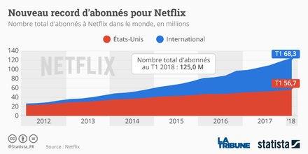 Evolution du nombre d'abonnés sur Netflix
