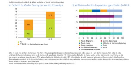 Shadow banking BdF CSF gestion d'actifs