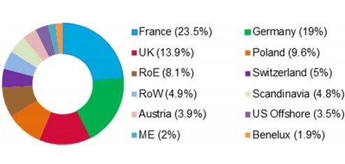 Green Bonds Pologne investissesurs