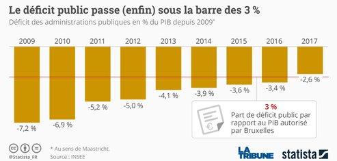 Déficit public Statista