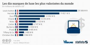 Les dix marques de luxe les plus valorisée du monde