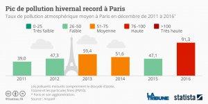 Graphique statista pollution Paris